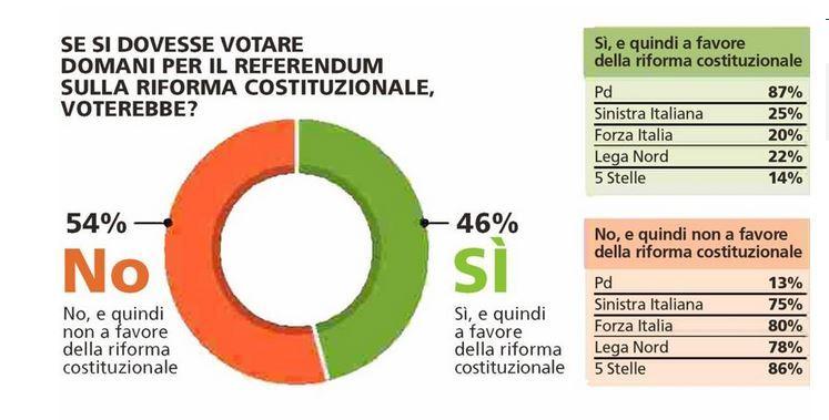 sondaggio-stampa-referendum