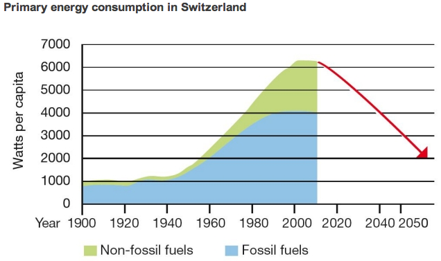 Ridurre i consumi energetici al livello degli anni 60
