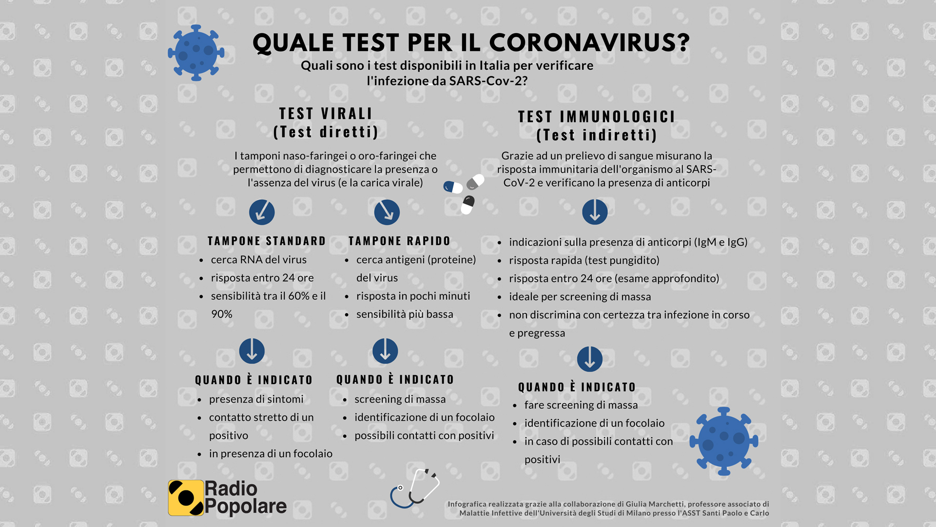 Test COVID disponibili